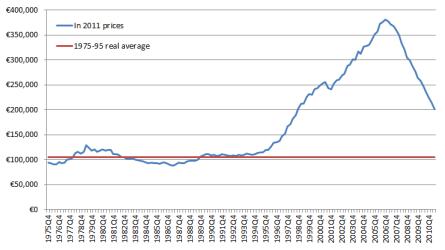Property prices in Ireland