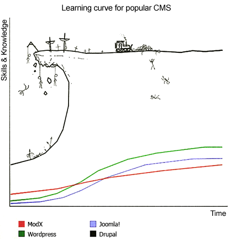 cms-learning-curve
